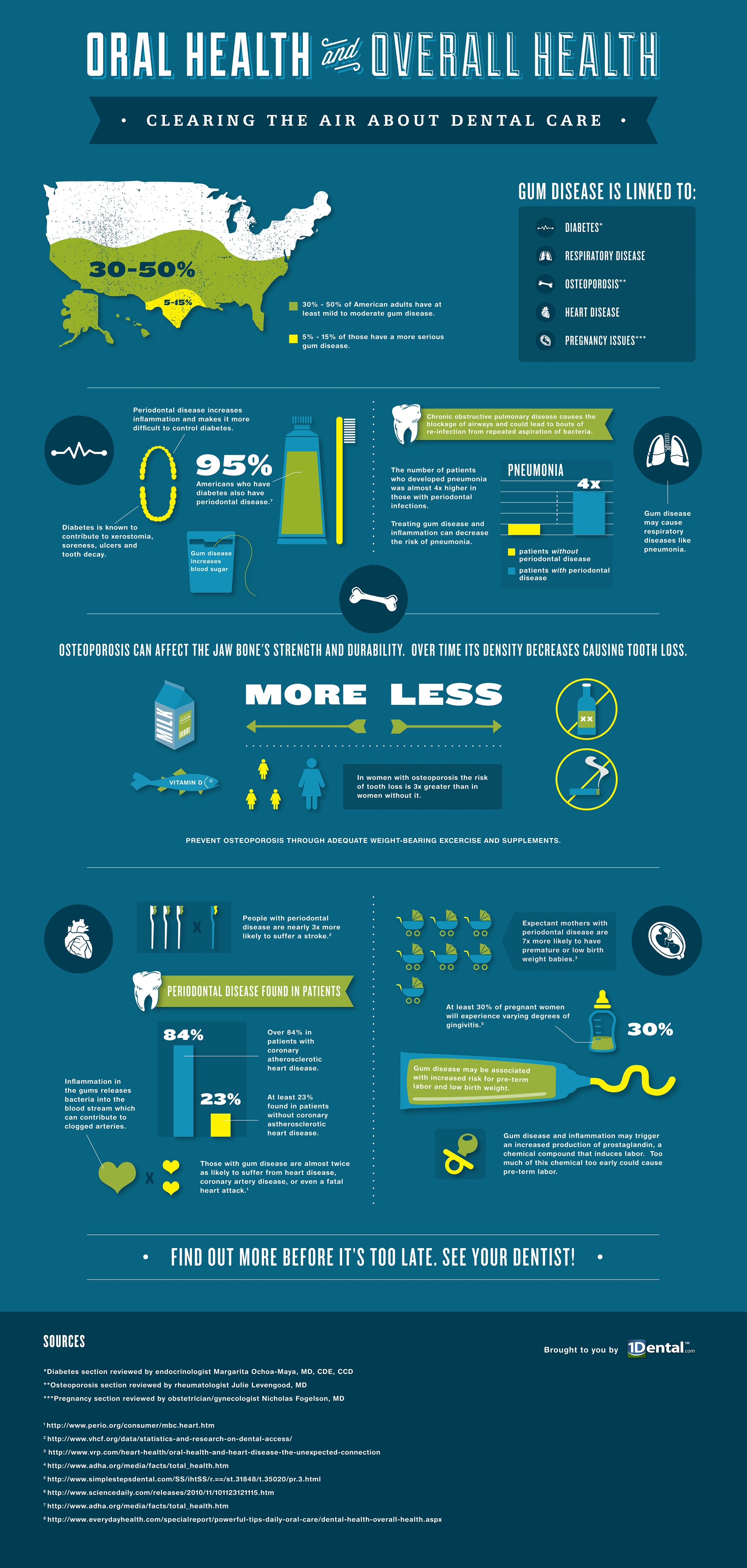 Infographic: Oral Health vs. Overall Health - 1Dental.com