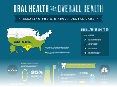 Oral Health vs. Overall Health by 1Dental
