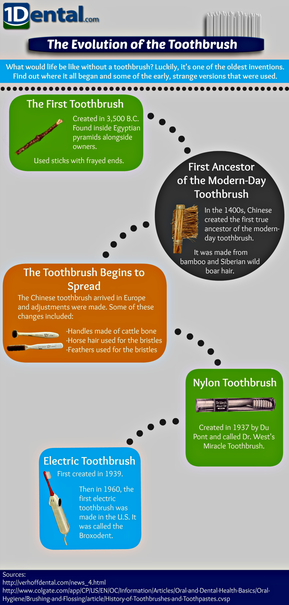 Infographic: The Evolution of Dental Hygiene: Part One by 1Dental